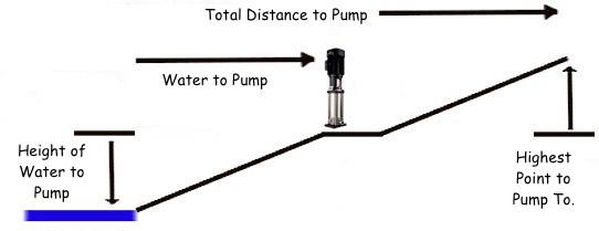 dam or river pump planner